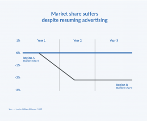 Market Share Suffers Despite Resuming Advertising