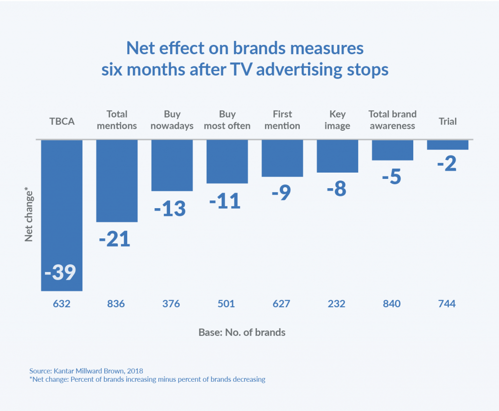 Net Effect on Brands after TV Advertising Stops