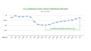average total miles traveled per day during covid-19 pandemic