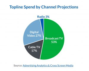 political ad spend by channel projections