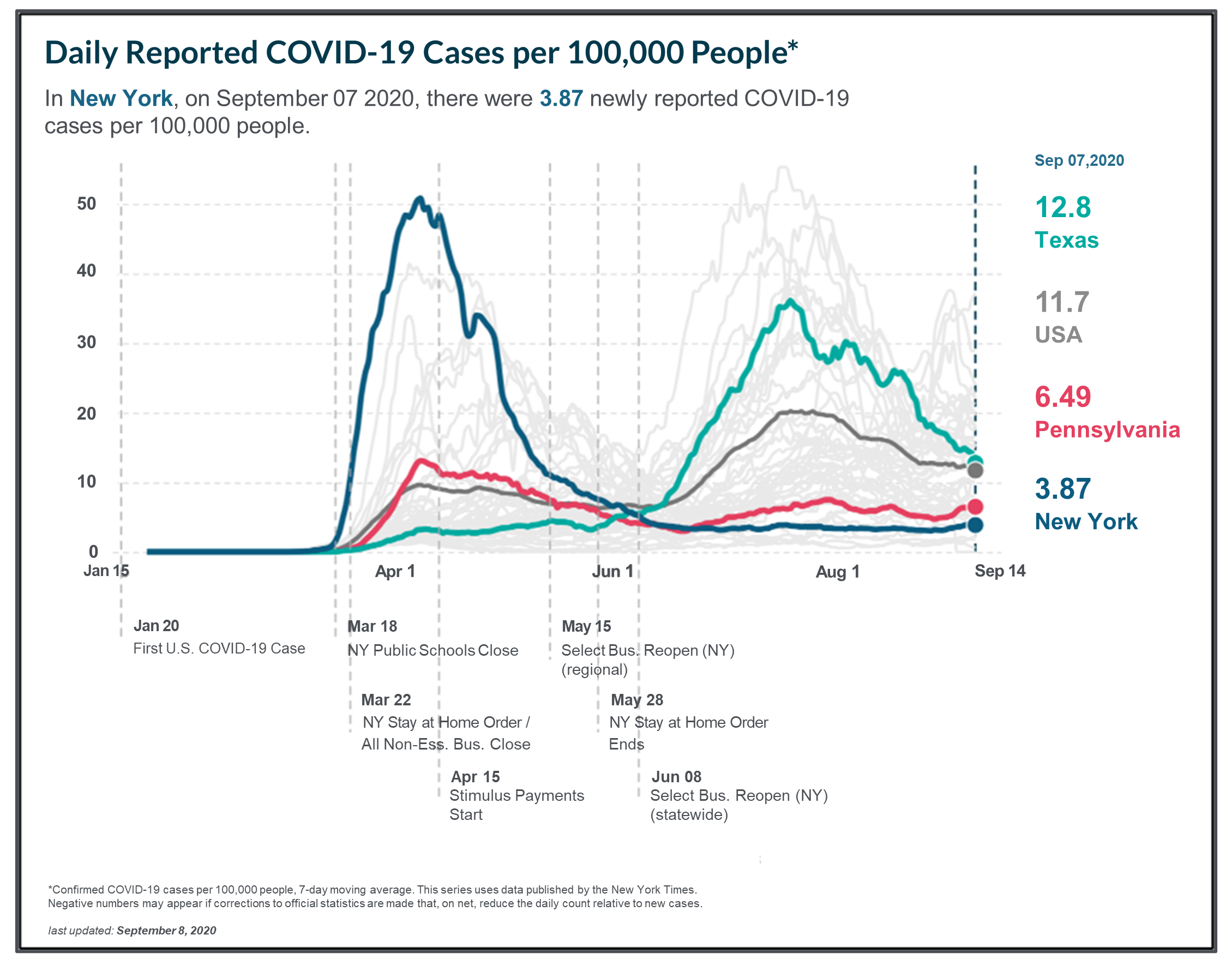 Daily Reported COVID-19 Cases per 100,000 People