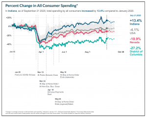Percent Change in All Consumer Spending due to COVID