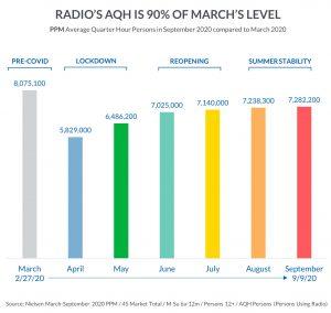 radio AQH March vs September 2020