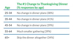 2020 thanksgiving plans depend on age