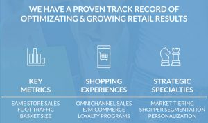 Harmelin Media has a proven track record of optimizing and growing retail results