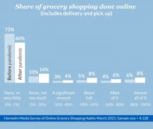 share of grocery shopping done online