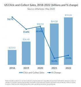 US click-and-collect sales