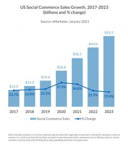 US social commerce sales growth