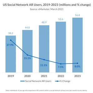 US social network AR users