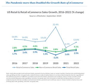 eCommerce Sales Growth