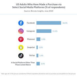 social media platform purchase