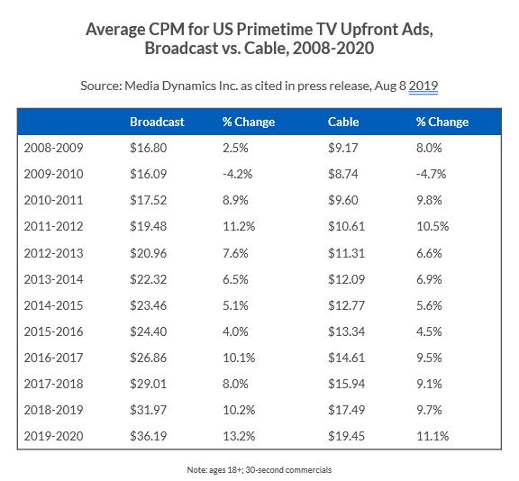 Avg CPM for US Primetime TV Upfront Ads, Broadcast vs. Cable, 2008-2020