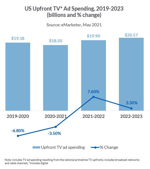 US Upfront TV* Ad Spending, 2019-2023